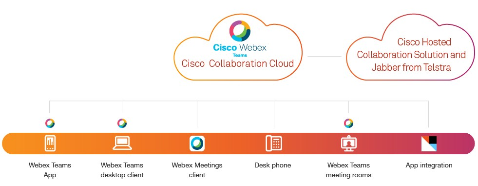 Cisco Collaboration Cloud connects people and ideas through virtual meeting rooms in the cloud