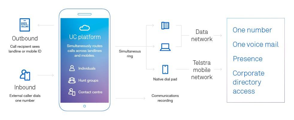 Telstra Business & Enterprise – Collaboration Conferencing