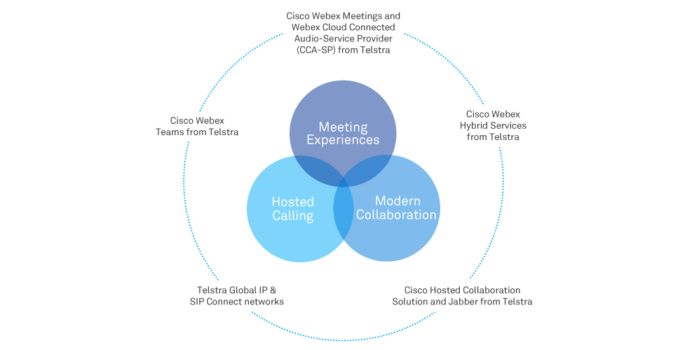 Cisco Hosted Collaboration Solution with Jabber  Free the