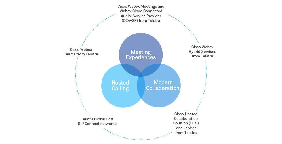 Telstra Collaboration with Cisco - Full Suite of Voice