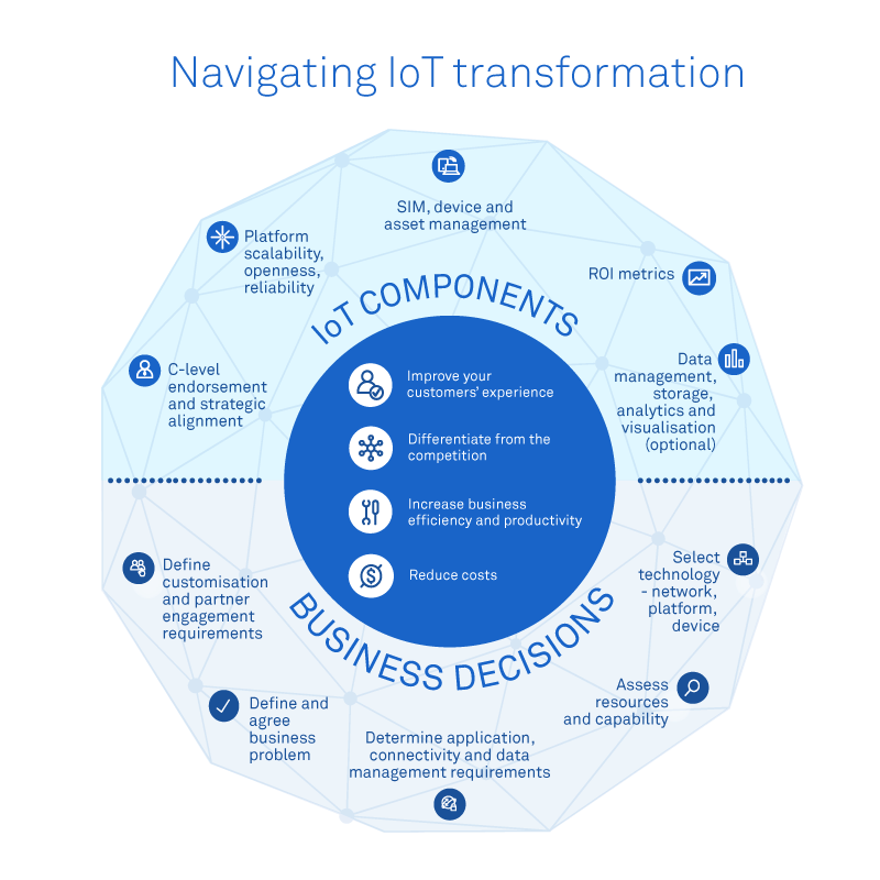 Navigating IoT transformation