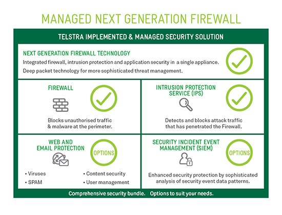 Managed Next Generation Firewall