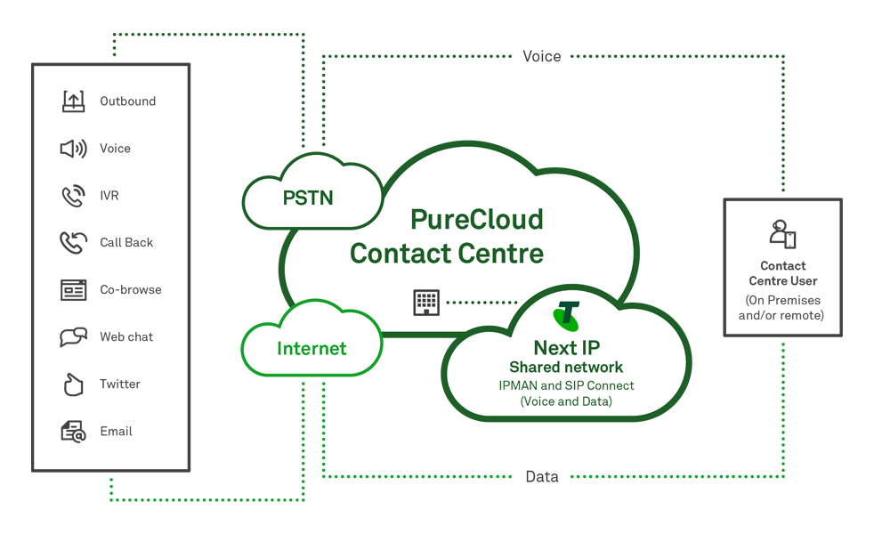 PureCloud Contact Centre Genesys Powered