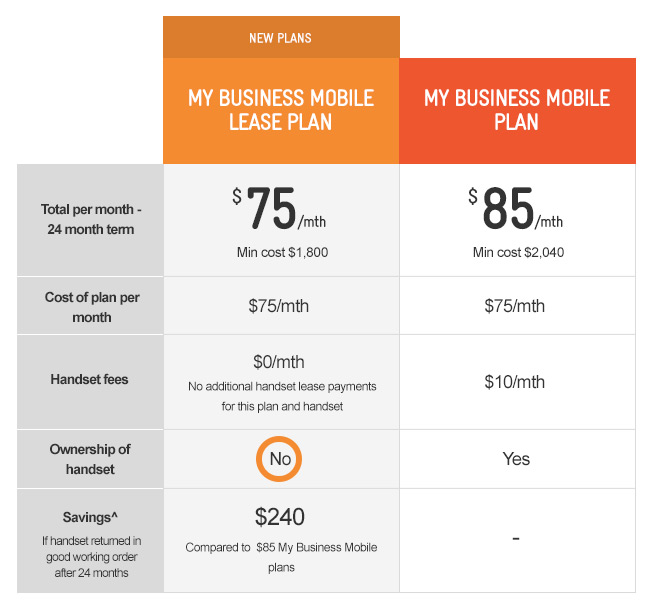 Telstra business plans mobile