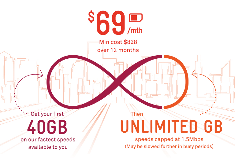 BYO Unlimited Mobile Data Plan