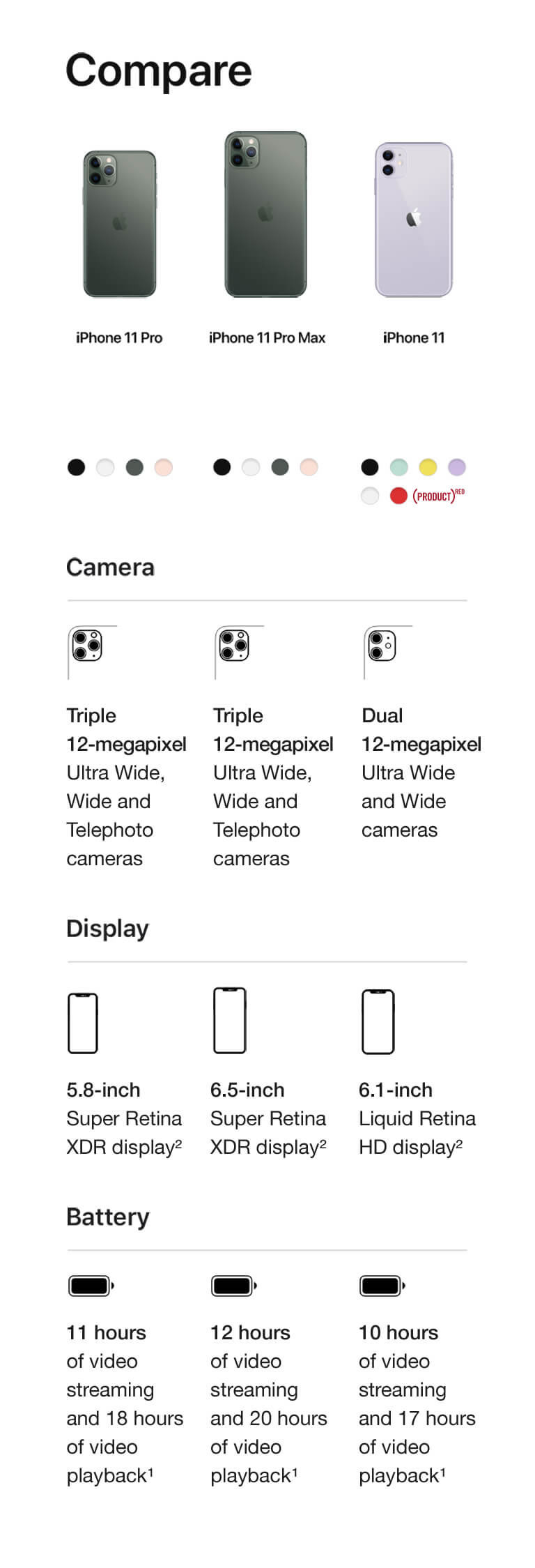 Compare iPhones. Compare cameras. iPhone 11 Pro. Triple 12-megapixel Ultra Wide, Wide and Telephoto cameras. iPhone 11 Pro Max. Triple 12-megapixel Ultra Wide, Wide and Telephoto cameras. iPhone 11. Dual 12-megapixel Ultra Wide and Wide cameras. Compare displays. iPhone 11 Pro. 5.8-inch Super Retina XDR display. iPhone 11 Pro Max. 6.5-inch Super Retina XDR display. iPhone 11. 6.1-inch Liquid Retina HD display. Compare Batteries. iPhone 11 Pro. 11 hours of video streaming and 18 hours of video playback. iPhone 11 Pro Max. 12 hours of video streaming and 20 hours of video playback. iPhone 11. 10 hours of video streaming and 17 hours of video playback.