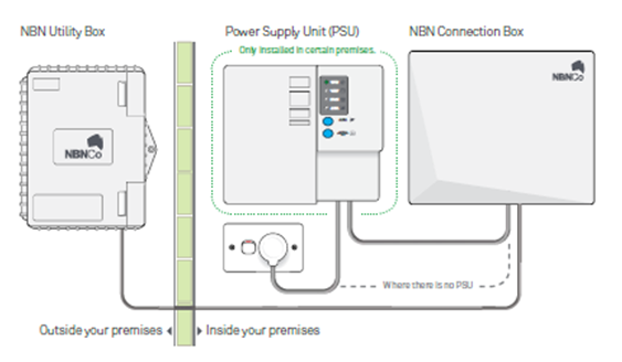 Nbn status red internet red no WAN - Telstra Crowdsupport - 647995