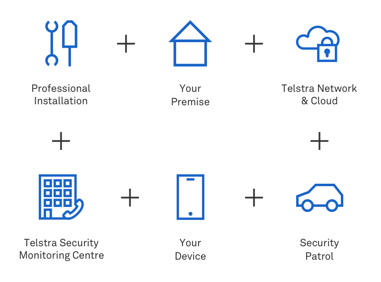 Business Protection For Small Business From Telstra