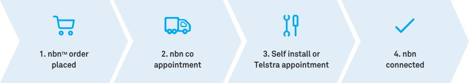 process for connecting to the nbn