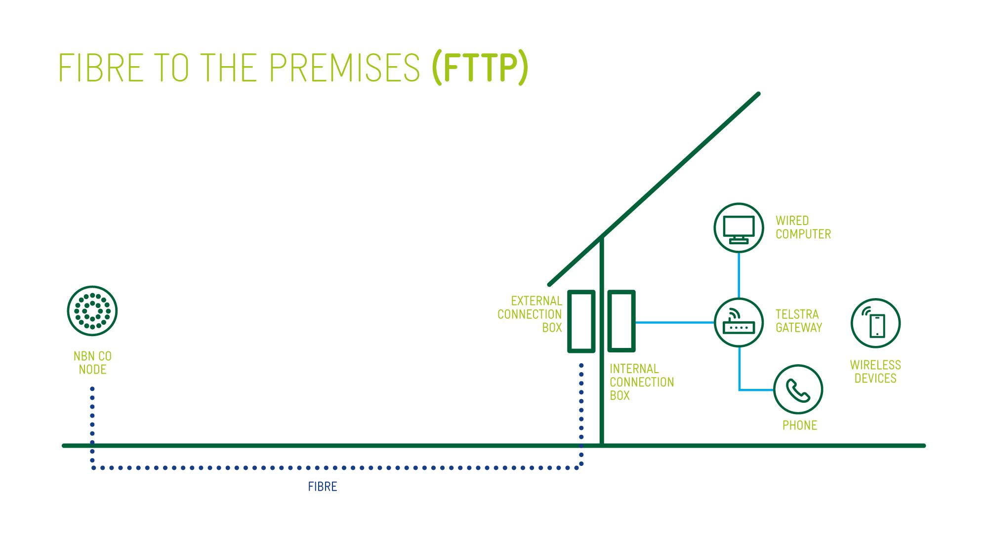 how to connect telstra wireless broadband byo