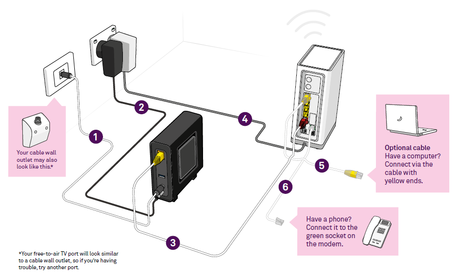 Illustration of setting up my nbn™ Connection Box