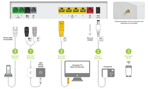 smart home wiring diagram with Self Install Instructions For Adsl Connections on Smartphone  munication additionally Battery Backup together with Motor Achteras Smart For Two 328666506 moreover Inter  Indoor 7 Screen Video Door Phone KNX EIB Intelligent Home and Building Controlling System as well Dys Smart 3 Axis Gopro Brushless Gimbal.